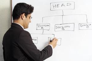 Faktorer som påverkar organisationsdesign