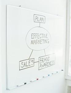 Typer av marknadsföring strategier