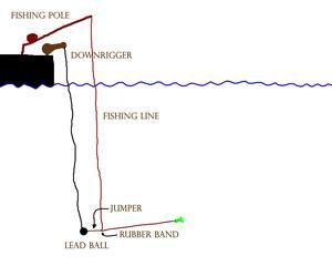 Hur man använder gummiband på djupriggar