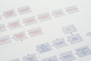 Vad är skillnaden mellan ett flödesschema & data flödesdiagram?