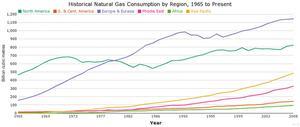 Hur många BTU i en kubikfot naturgas?