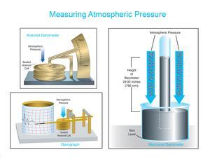 Hur man mäter lufttrycket