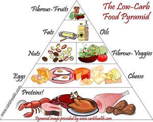 Biverkningar av en Low Carb Diet